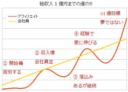 アフィリ1億円収入グラフ