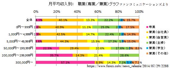 主婦女性副業アフィリエイター収入グラフ
