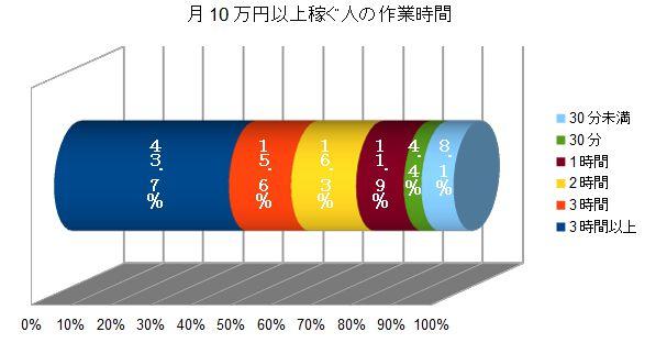月収10万円作業時間グラフ