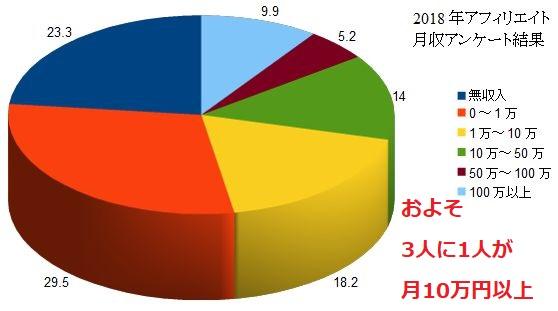 アンケート結果月収10万円以上がたくさん