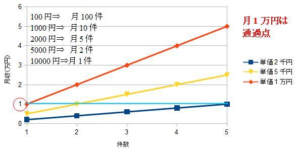 アフィリエイト月1万円グラフ