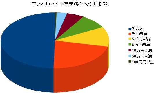 アフィリエイト歴1年未満の人の月収額グラフ