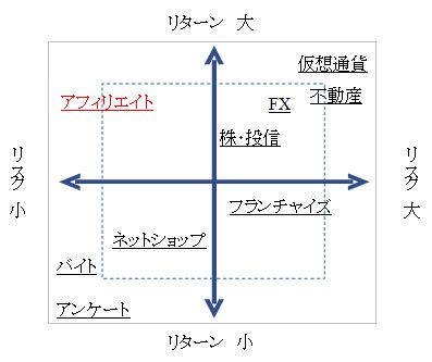 アンケートとの比較の図
