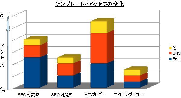 HPテンプレート効果比較表