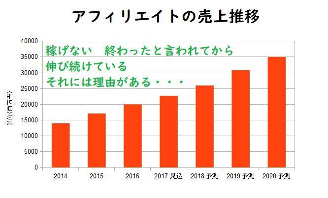 アフィリ業界売上高推移グラフ