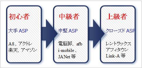 中小企業ASPステップアップ図