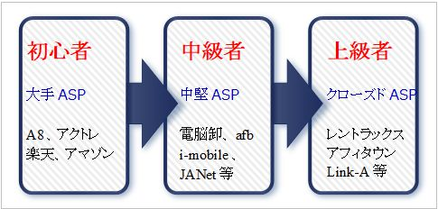 ASP登録初心者向き比較