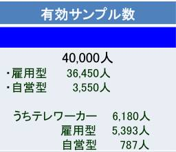 テレワーカーアンケート結果の数