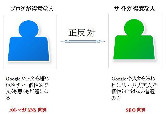 ブログのコツ比較