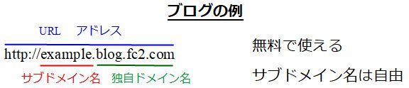 URLの例