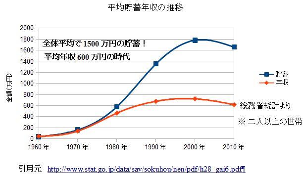 貯蓄と年収グラフ図