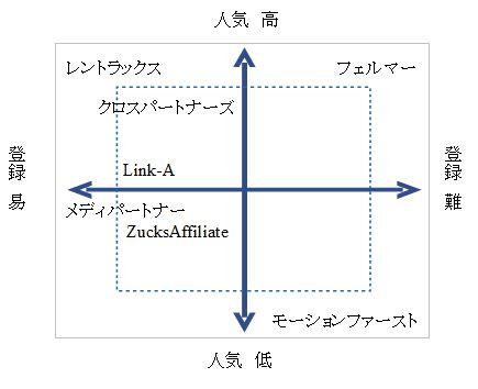 メリット・デメリットグラフ