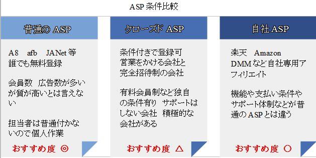 ASP選びおすすめ