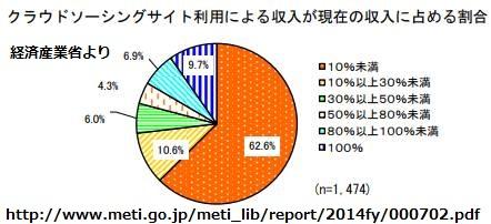 副業会社員のクラウドソーシング収入グラフ