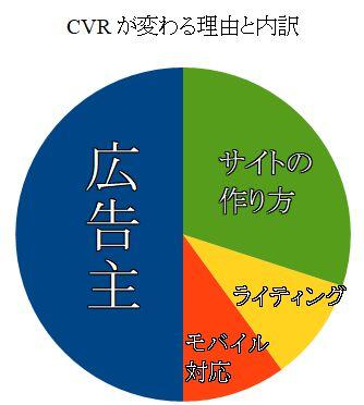CVRアフィリエイト広告グラフ