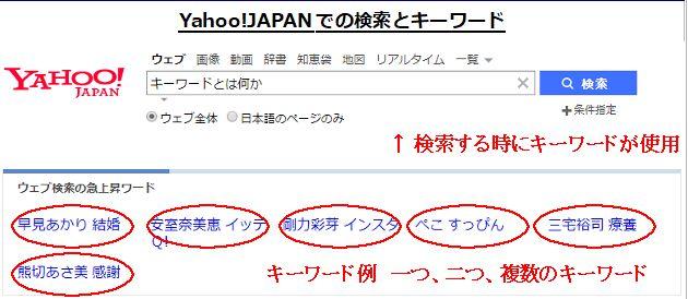 Yahoo!検索でのキーワードの例