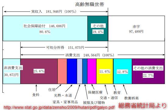 高齢者無職世帯貯蓄グラフ