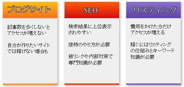 SEOサイトブログ比較