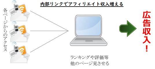 内部リンク画像図