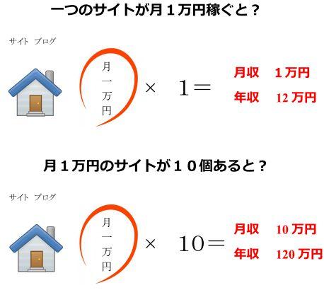 月1万円サイト稼ぐ
